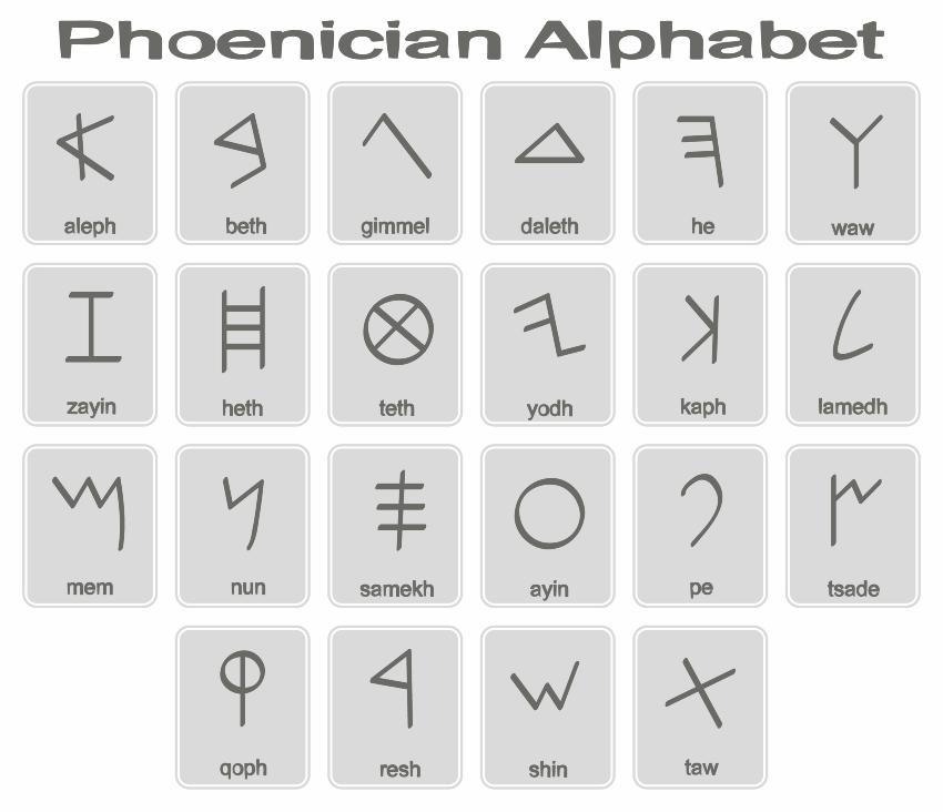 Das phönizische Alphabet