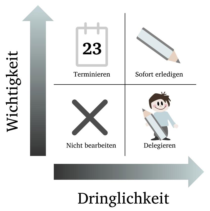 Eisenhower-Prinzip als schematische Darstellung